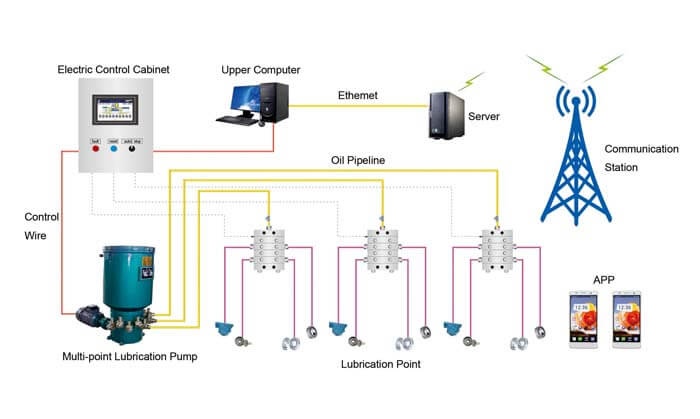 Intelligent Multi-line Centralized Lubrication System