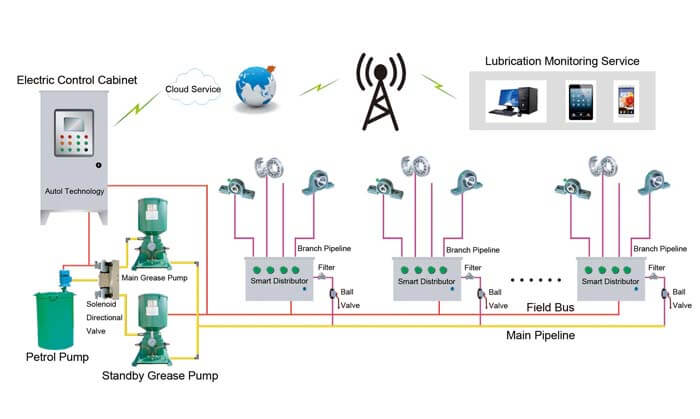 ATL3000 Intelligent Centralized Lubrication System