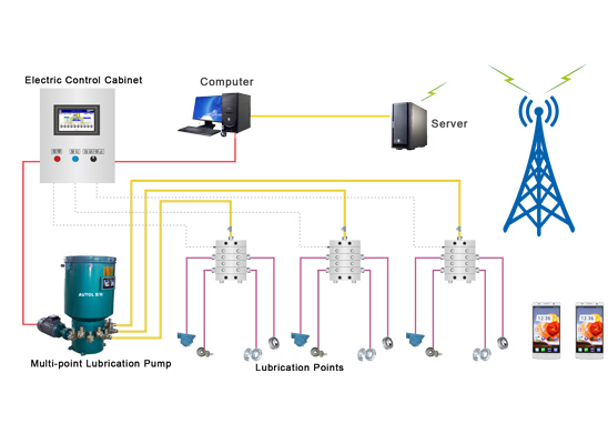 Intelligent central lubrication system
